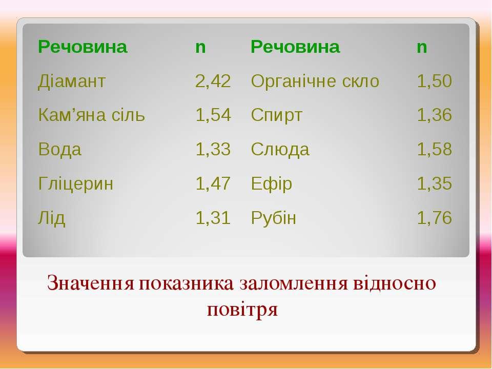 Значення показника заломлення відносно повітря Речовина n Речовина n Діамант ...