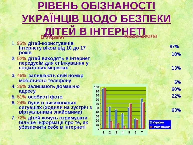 РІВЕНЬ ОБІЗНАНОСТІ УКРАЇНЦІВ ЩОДО БЕЗПЕКИ ДІТЕЙ В ІНТЕРНЕТІ В Україні 1. 96% ...