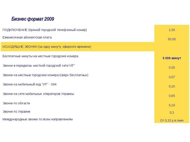 Бизнес формат 2009