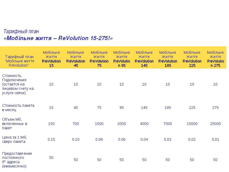 Тарифный план «Мобільне життя – ReVolution 15-275!»