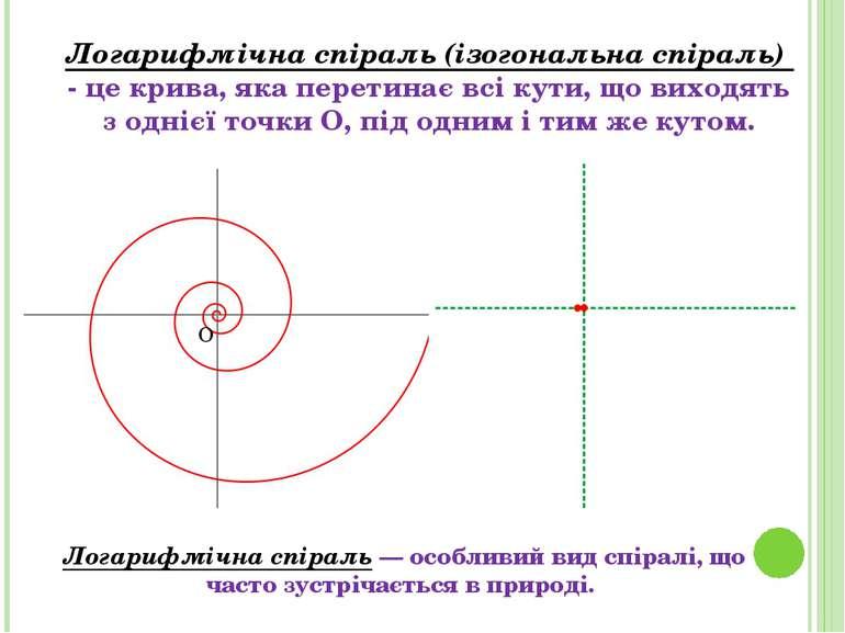 Логарифмічна спіраль— особливий видспіралі, що часто зустрічається в природ...