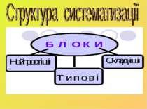 структура систематизації