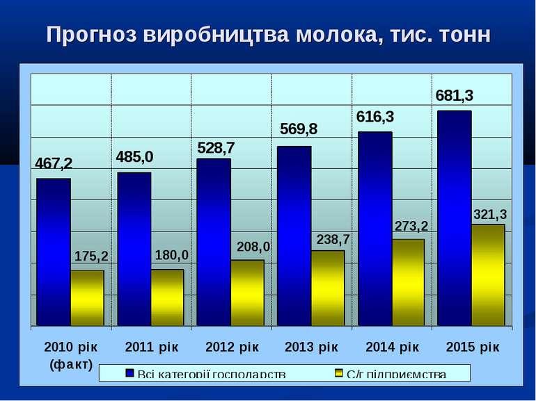Прогноз виробництва молока, тис. тонн