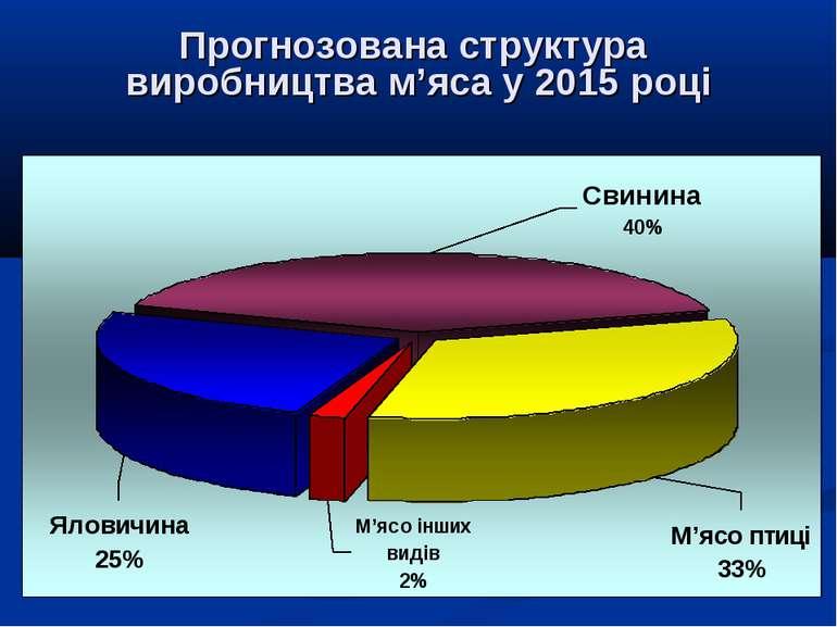 Прогнозована структура виробництва м'яса у 2015 році