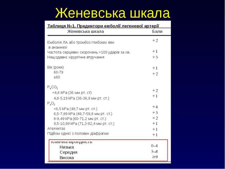 Женевська шкала Клінічна вірогідність Низька Середня Висока Таблиця №1. Преди...