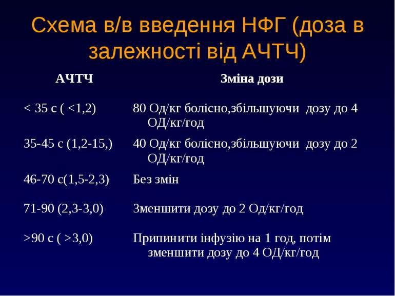 Схема в/в введення НФГ (доза в залежності від АЧТЧ)