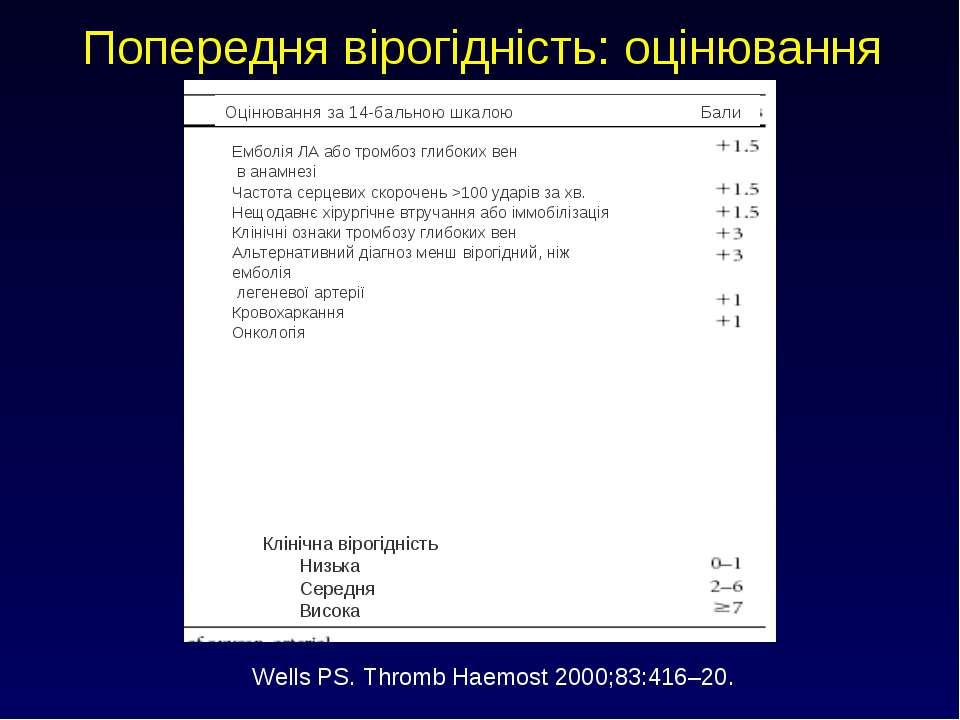Попередня вірогідність: оцінювання Wells PS. Thromb Haemost 2000;83:416–20. О...