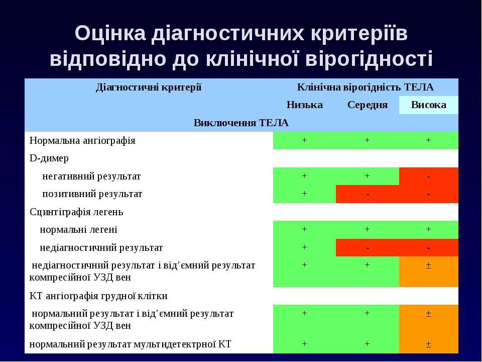 Оцінка діагностичних критеріїв відповідно до клінічної вірогідності