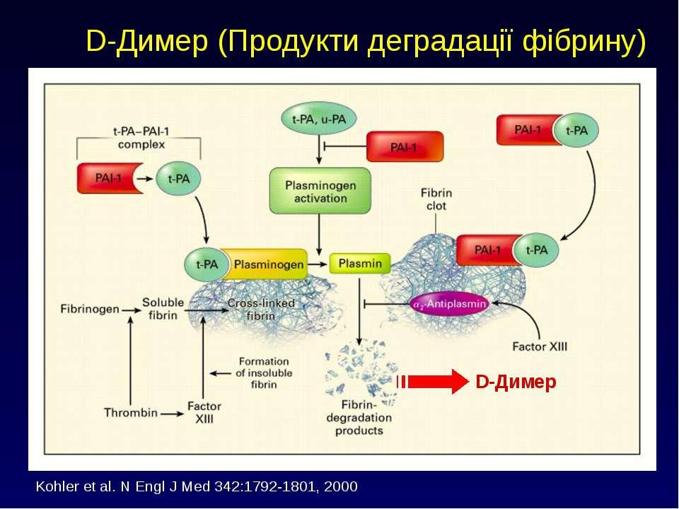 D-Димер (Продукти деградації фібрину) D-Димер Kohler et al. N Engl J Med 342:...