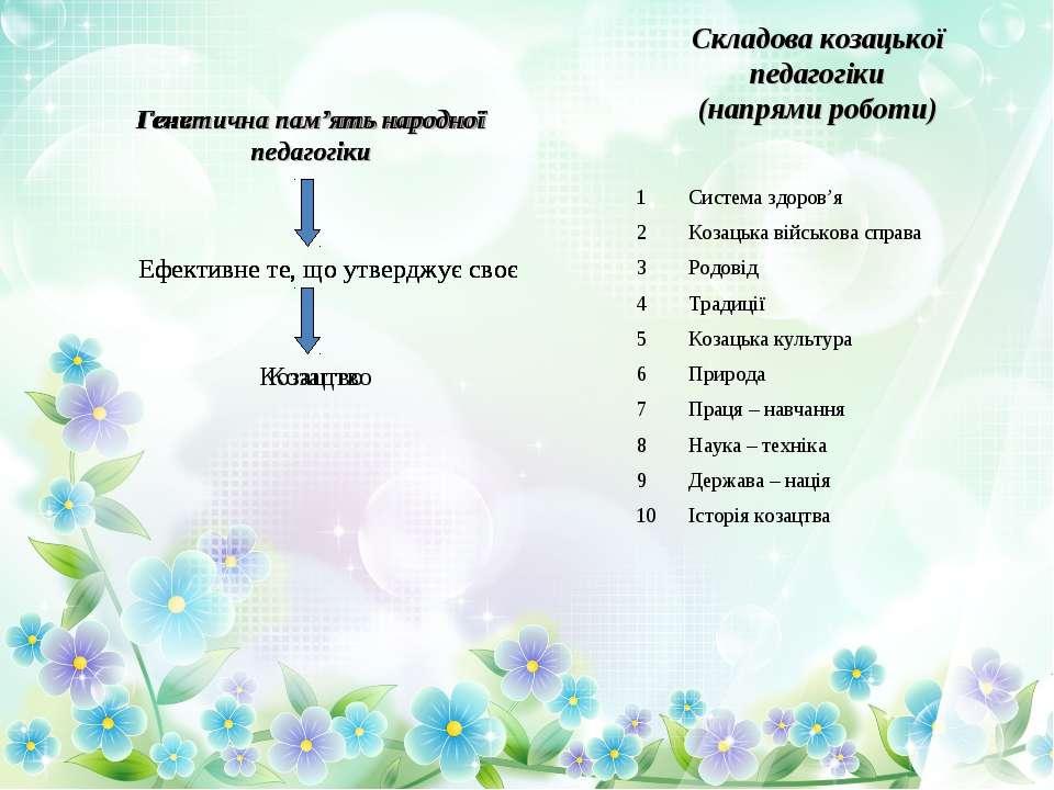 Складова козацької педагогіки (напрями роботи) Генитична пам'ять народної пед...