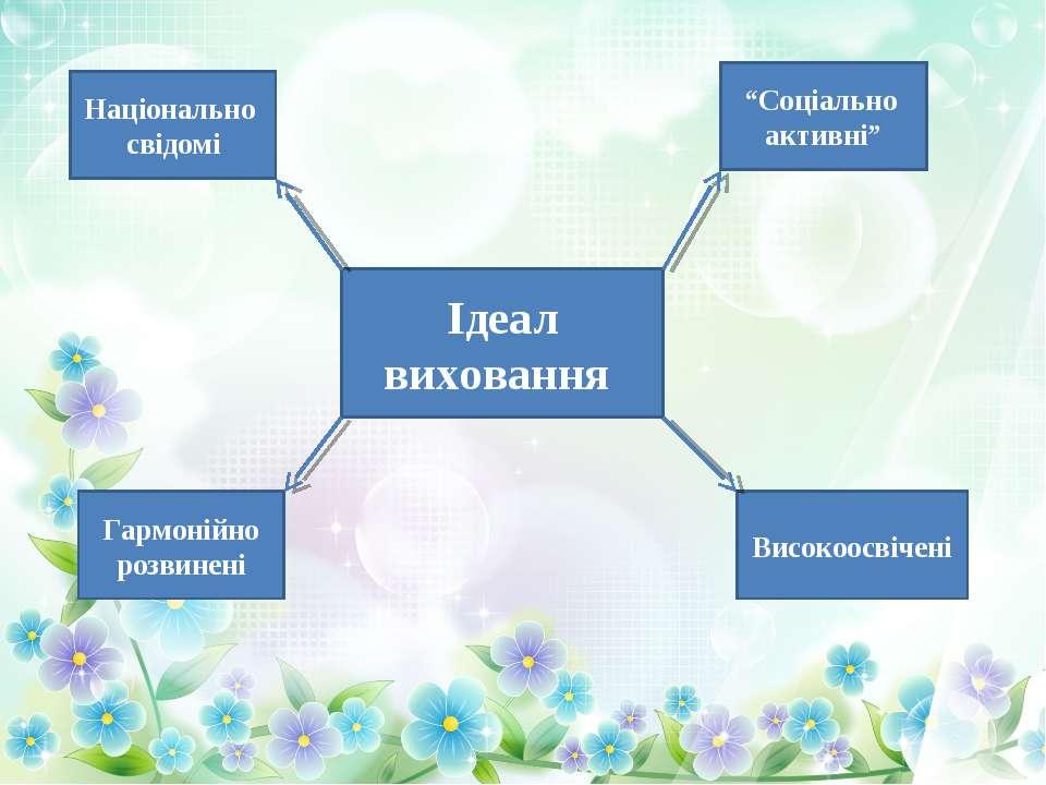 """Ідеал виховання Національно свідомі """"Соціально активні"""" Гармонійно розвинені ..."""