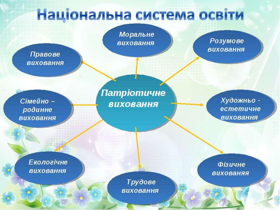 Моральне виховання Екологічне виховання Сімейно – родинне виховання Правове в...