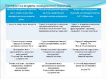 Релевантна модель конкурентної боротьби Методи конкурентної боротьби, що їх м...