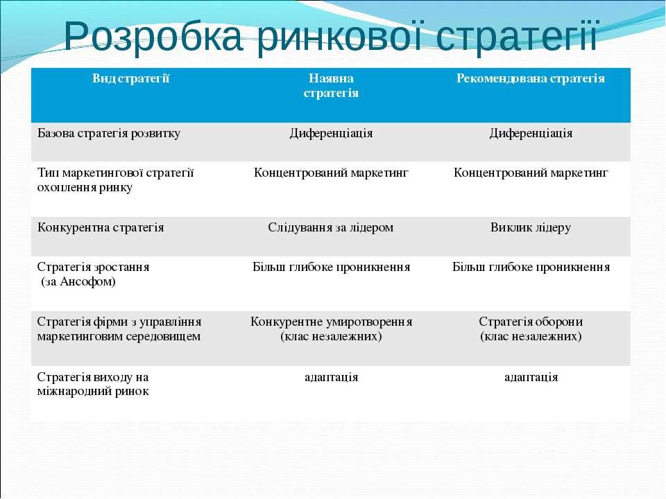 Розробка ринкової стратегії Вид стратегії Наявна стратегія Рекомендована стра...