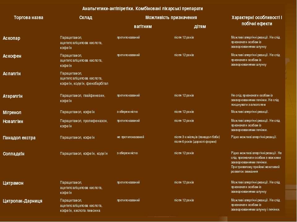 Анальгетики антіпіретіки. Комбіновані лікарські препарати Торгова назва Склад...