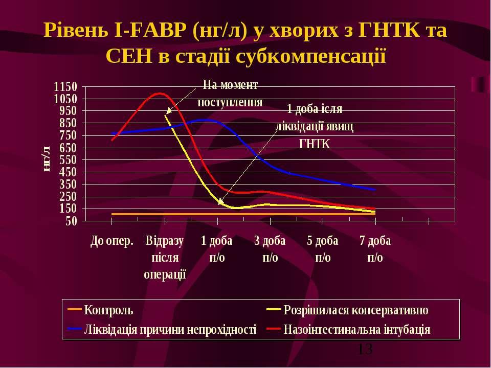 Рівень I-FABP (нг/л) у хворих з ГНТК та СЕН в стадії субкомпенсації