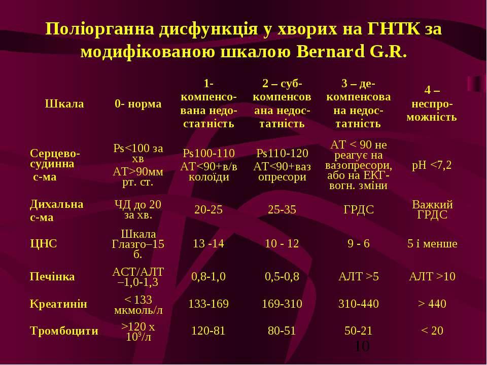 Поліорганна дисфункція у хворих на ГНТК за модифікованою шкалою Bernard G.R.