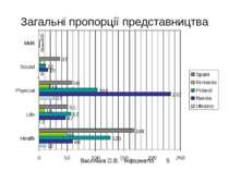 Загальні пропорції представництва