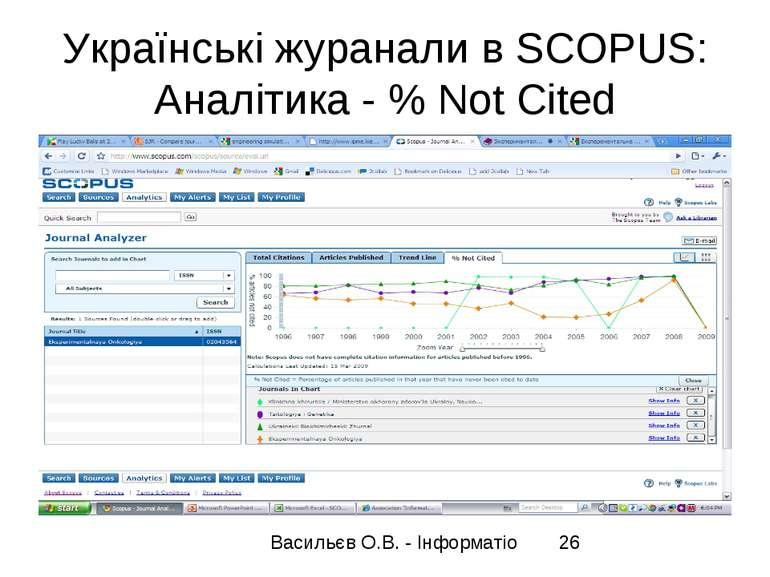Українські журанали в SCOPUS: Аналітика - % Not Cited
