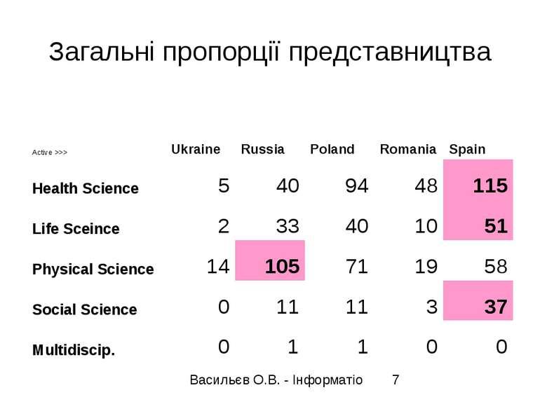 Загальні пропорції представництва Active >>> Ukraine Russia Poland Romania Sp...