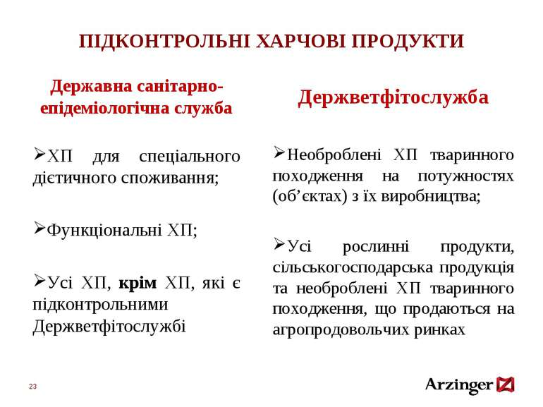 ПІДКОНТРОЛЬНІ ХАРЧОВІ ПРОДУКТИ Державна санітарно-епідеміологічна служба ХП д...