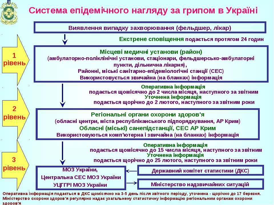 Система епідемічного нагляду за грипом в Україні Виявлення випадку захворюван...