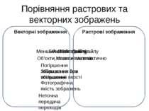 Порівняння растрових та векторних зображень Векторні зображення Растрові зобр...