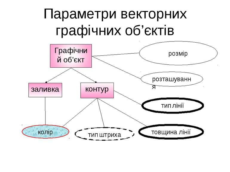 Параметри векторних графічних об'єктів заливка контур розмір розташування тип...