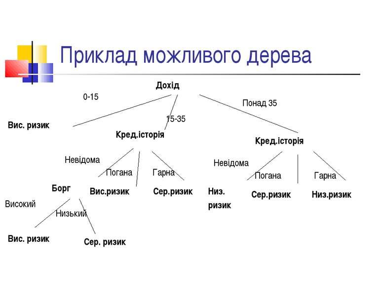Приклад можливого дерева Дохід 15-35 Вис. ризик Кред.історія Кред.історія 0-1...