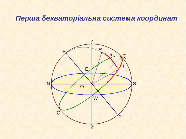 O Z Z′ P′ Q′ Q P S N W E м Перша δекваторіальна система координат t δ