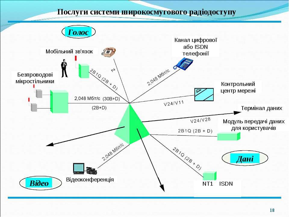 * Послуги системи широкосмугового радіодоступу Відео Дані Голос Канал цифрово...