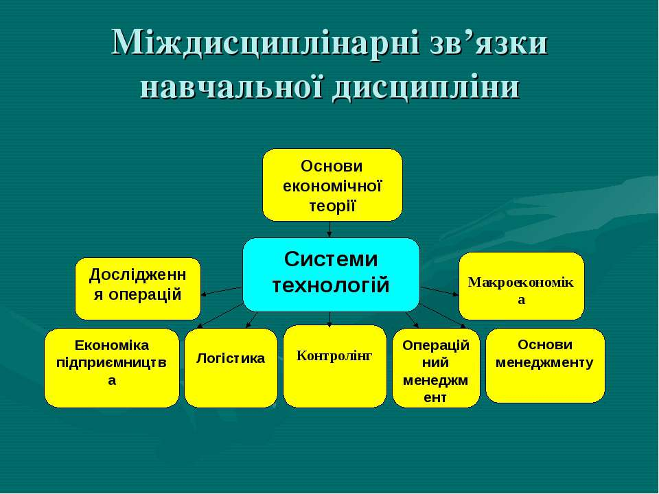 Міждисциплінарні зв'язки навчальної дисципліни Основи економічної теорії Досл...