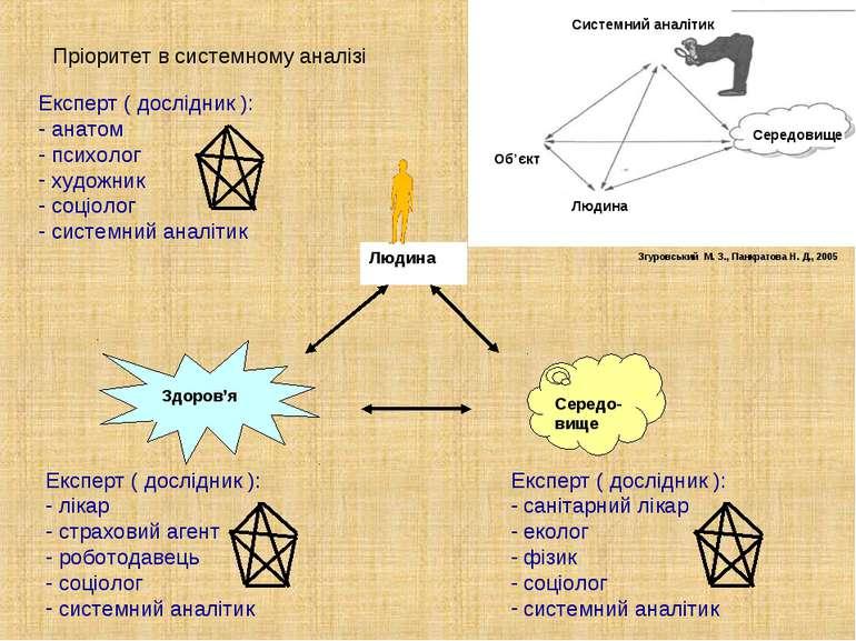 Пріоритет в системному аналізі Згуровський М. З., Панкратова Н. Д., 2005