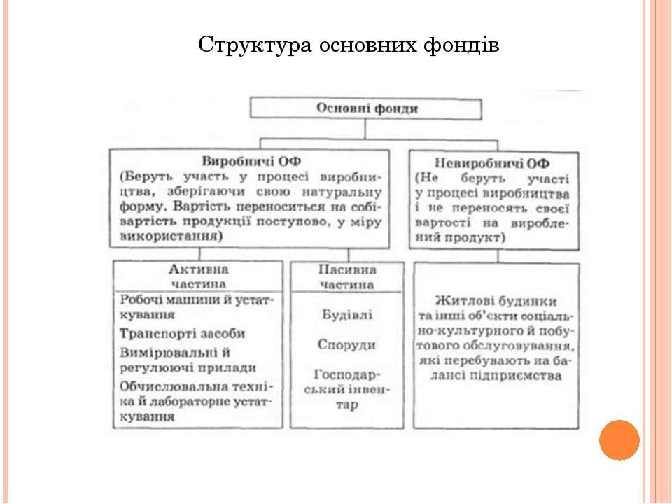 Структура основних фондів