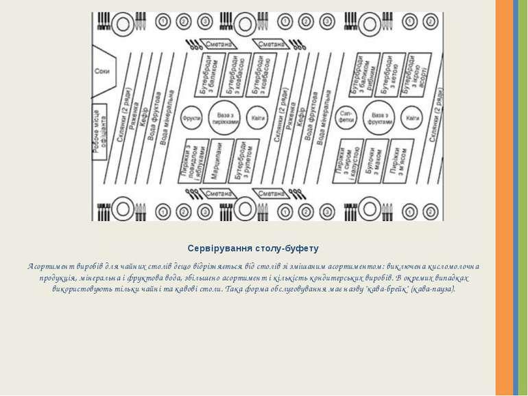 Сервірування столу-буфету Асортимент виробів для чайних столів дещо відрізняє...