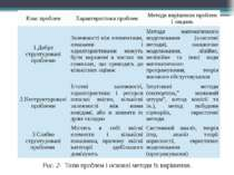 Рис. 2- Типи проблем і основні методи їх вирішення. Клас проблем Характеристи...