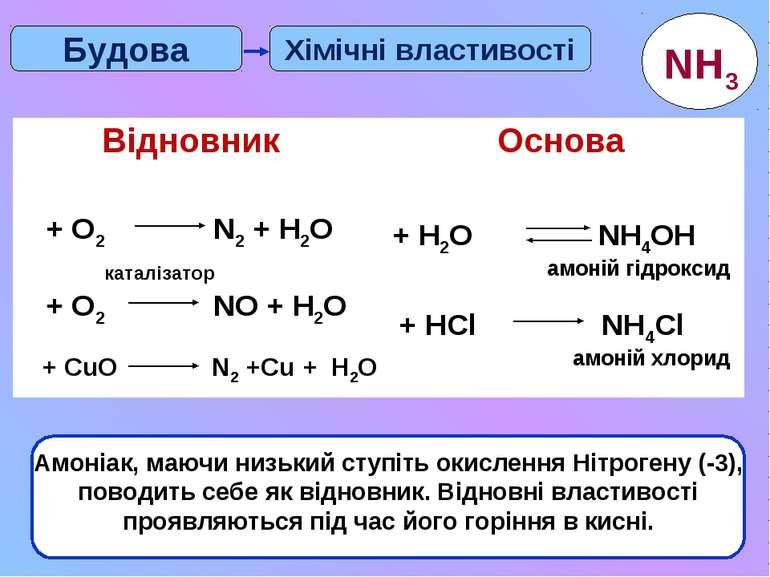 * Хімічні властивості Будова Амоніак, маючи низький ступіть окислення Нітроге...