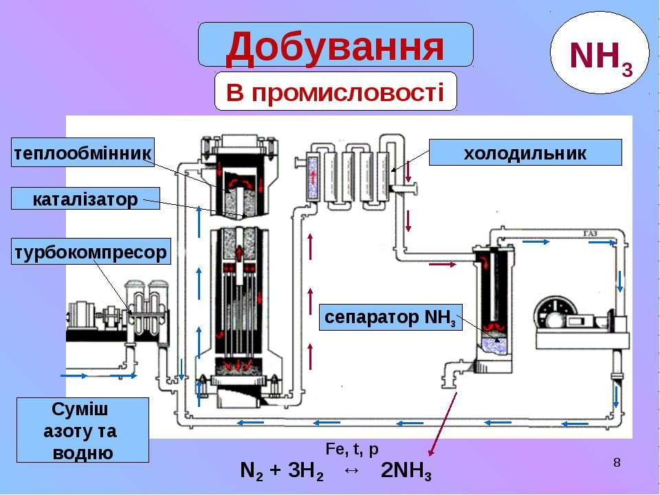* В промисловості Добування Суміш азоту та водню турбокомпресор каталізатор т...
