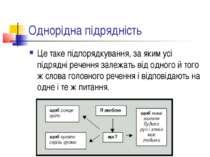 Однорідна підрядність Це таке підпорядкування, за яким усі підрядні речення з...