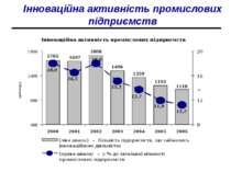 Інноваційна активність промислових підприємств