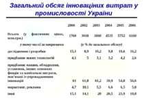 Загальний обсяг інноваціних витрат у промисловості України