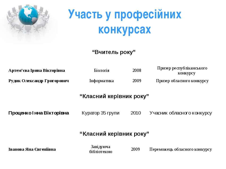 """Участь у професійних конкурсах """"Вчитель року"""" """"Класний керівник року"""" """"Класни..."""