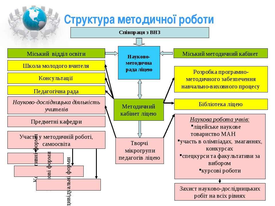 Структура методичної роботи Співпраця з ВНЗ Науково-методична рада ліцею Мето...