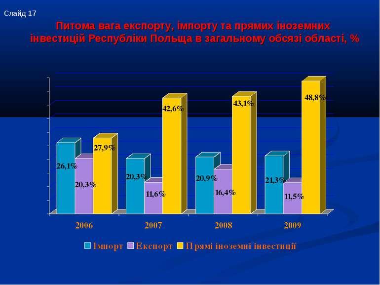 Питома вага експорту, імпорту та прямих іноземних інвестицій Республіки Польщ...