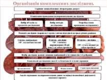 Скрінінг спеціалізованих літературних джерел Розподіл дослідних тварин на 3 г...