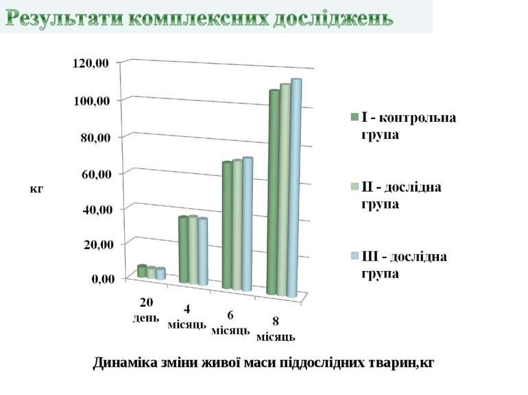 кг Динаміка зміни живої маси піддослідних тварин,кг