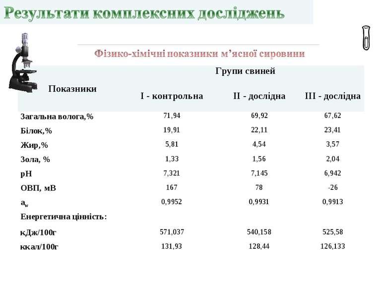 Показники Групи свиней І - контрольна ІІ - дослідна III - дослідна Загальна в...