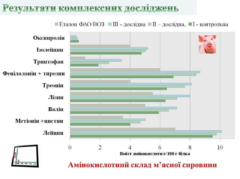 Вміст амінокислоти г/100 г білка