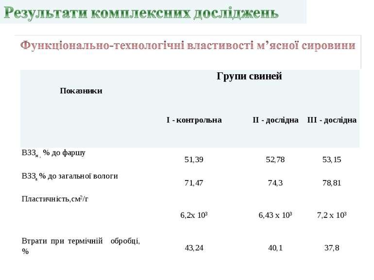 Показники Групи свиней  І - контрольна ІІ - дослідна III - дослідна ВЗЗм , %...