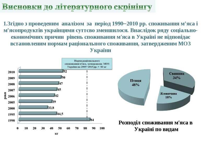 1.Згідно з проведеним аналізом за період 1990 2010 рр. споживання м'яса і м'я...